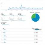 Stats - brassac.fr