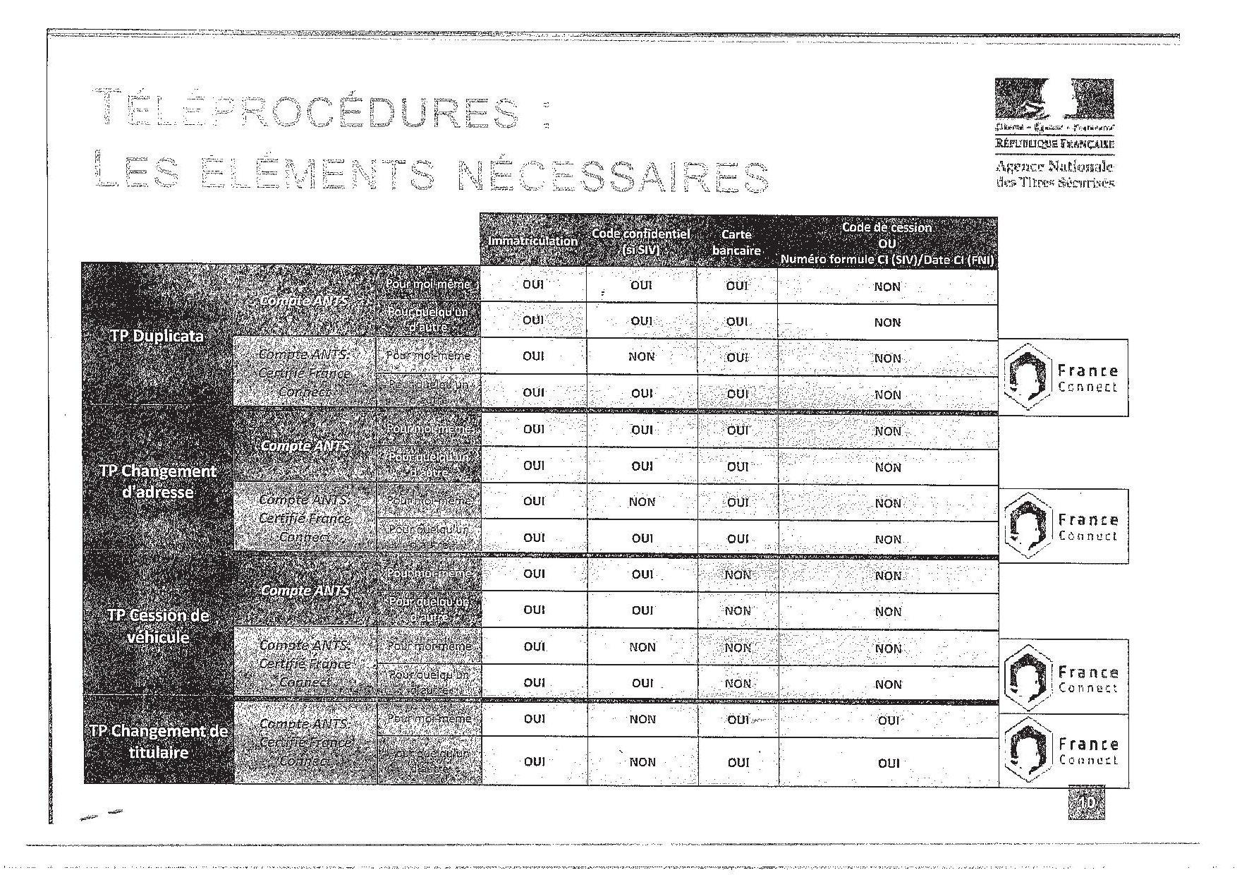 Service Carte Identite Ville De Castres